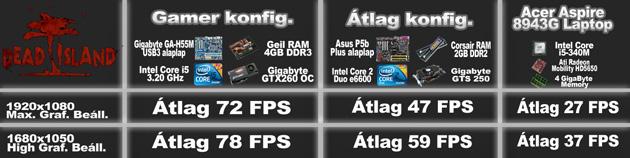 Dead Island hardveres táblázat